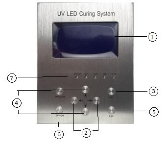 Spot Curing UV Light Sources for Coating